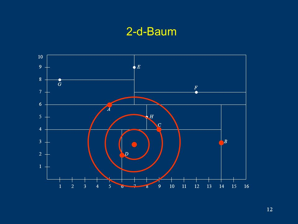 12 2-d-Baum 1 2 3 4 5 6 7 8 910111213141516 1 2 3 4 5 6 7 8 9 10A C B D E F G H