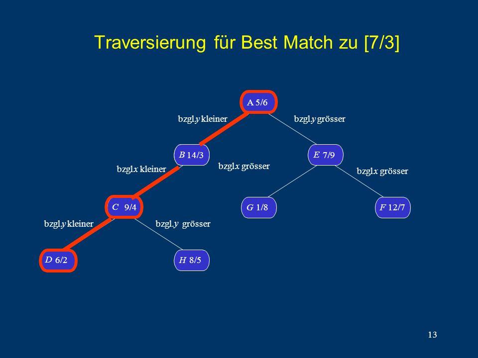 13 Traversierung für Best Match zu [7/3] D 6/2H8/5 C 9/4 B14/3 B A 5/6 G1/8 F 12/7 E 7/9 bzgl. y kleiner bzgl.x kleiner bzgl. y kleiner bzgl. y grösse