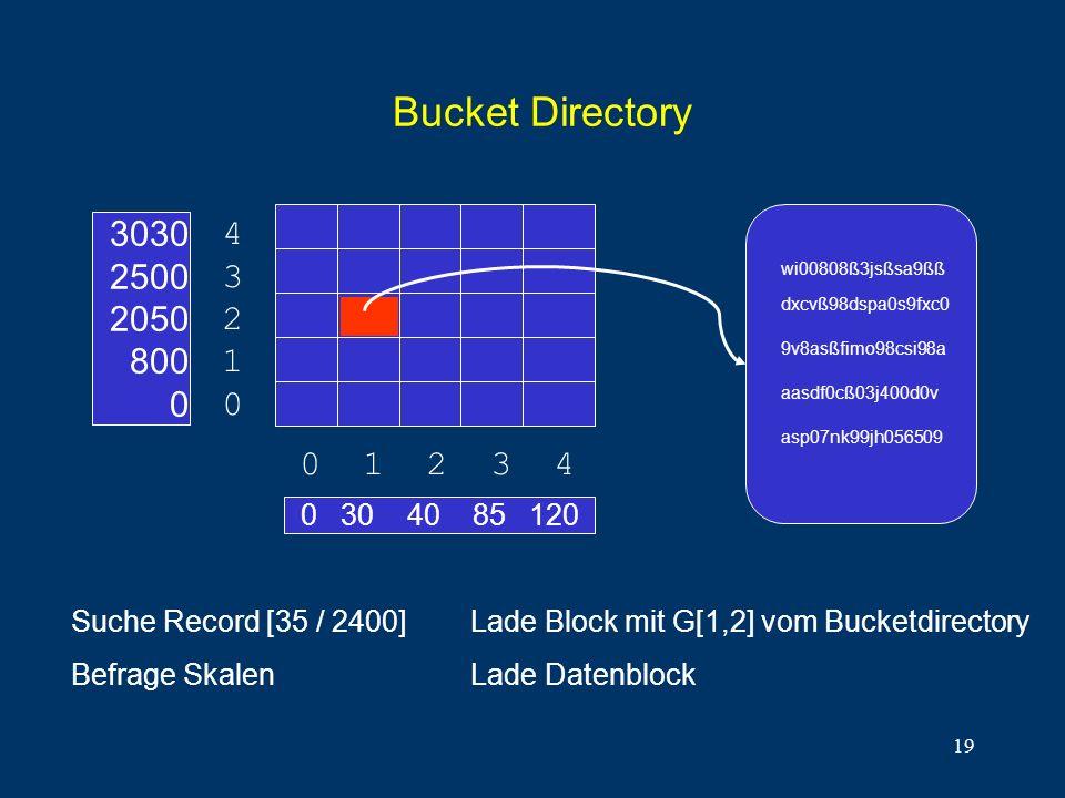 19 Bucket Directory 0 30 40 85 120 0 1 2 3 4 4321043210 3030 2500 2050 800 0 Suche Record [35 / 2400] Befrage Skalen asp07nk99jh056509 aasdf0cß03j400d0v 9v8asßfimo98csi98a dxcvß98dspa0s9fxc0 wi00808ß3jsßsa9ßß Lade Block mit G[1,2] vom Bucketdirectory Lade Datenblock