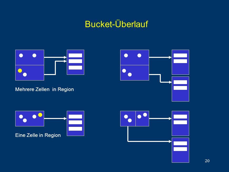 20 Bucket-Überlauf Eine Zelle in Region Mehrere Zellen in Region