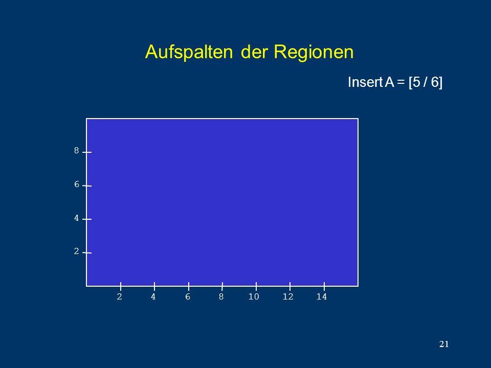 21 Aufspalten der Regionen 8 6 4 2 2468101214 Insert A = [5 / 6]