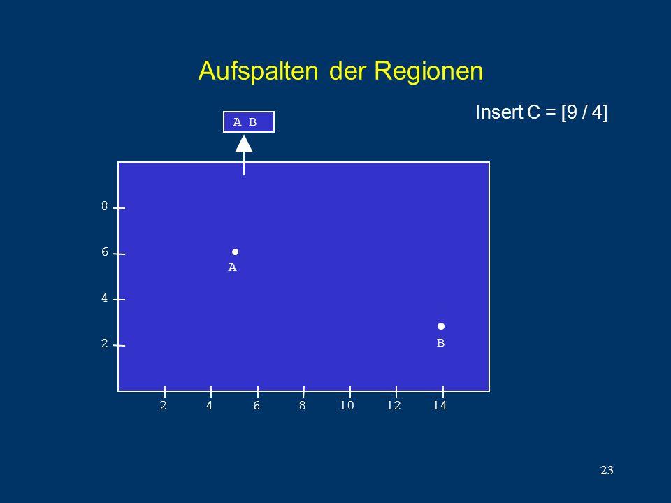 23 Aufspalten der Regionen 8 6 4 2 2468101214 A B A B Insert C = [9 / 4]