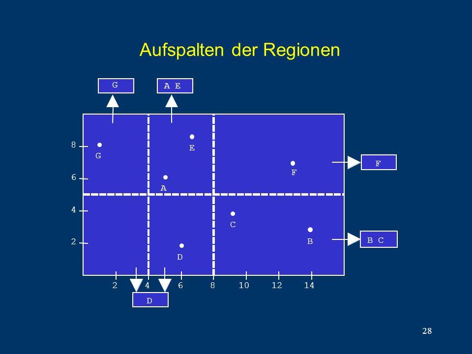 28 Aufspalten der Regionen B C 8 6 4 2 2468101214 E A C B F F D G A E D G