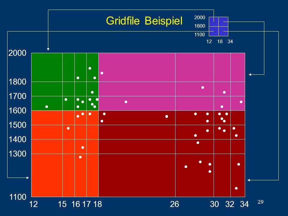 29 Gridfile Beispiel 12 18 34 2000 1600 1100 12 2000 34 1800 1700 1600 1500 1400 1300 15 16 17 18 26 30 32