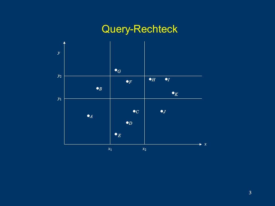 3 Query-Rechteck y2y2 y1y1 y x x1x1 x2x2 E D C B G F HI K A J