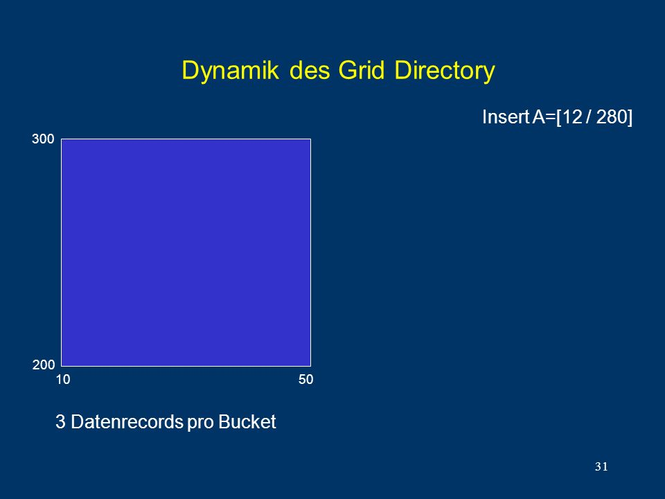 31 Dynamik des Grid Directory 300 200 10 50 Insert A=[12 / 280] 3 Datenrecords pro Bucket