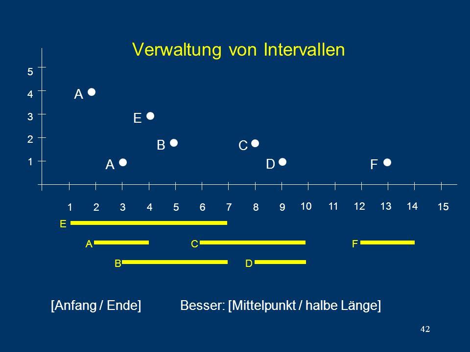 42 Verwaltung von Intervallen 1 2 3 4 5 6 7 8 9 1011121314 15 1 2 3 4 5 E A B C D F A [Anfang / Ende] E A B C D F Besser: [Mittelpunkt / halbe Länge]