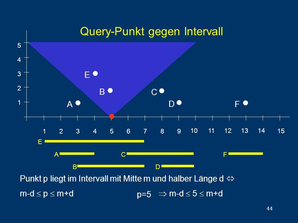 44 Query-Punkt gegen Intervall 1 2 3 4 5 6 7 8 9 1011121314 15 1 2 3 4 5 E A B C D F E A B C D F Punkt p liegt im Intervall mit Mitte m und halber Länge d m-d p m+d p=5 m-d 5 m+d