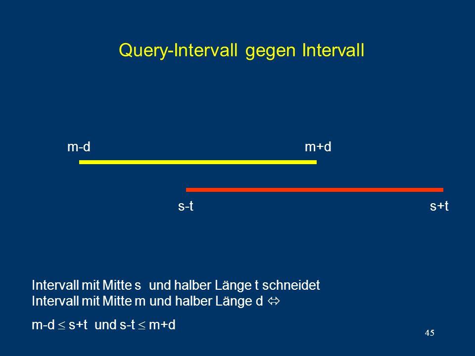 45 Query-Intervall gegen Intervall Intervall mit Mitte s und halber Länge t schneidet Intervall mit Mitte m und halber Länge d m-d s+t und s-t m+d m-dm+d s+ts-t