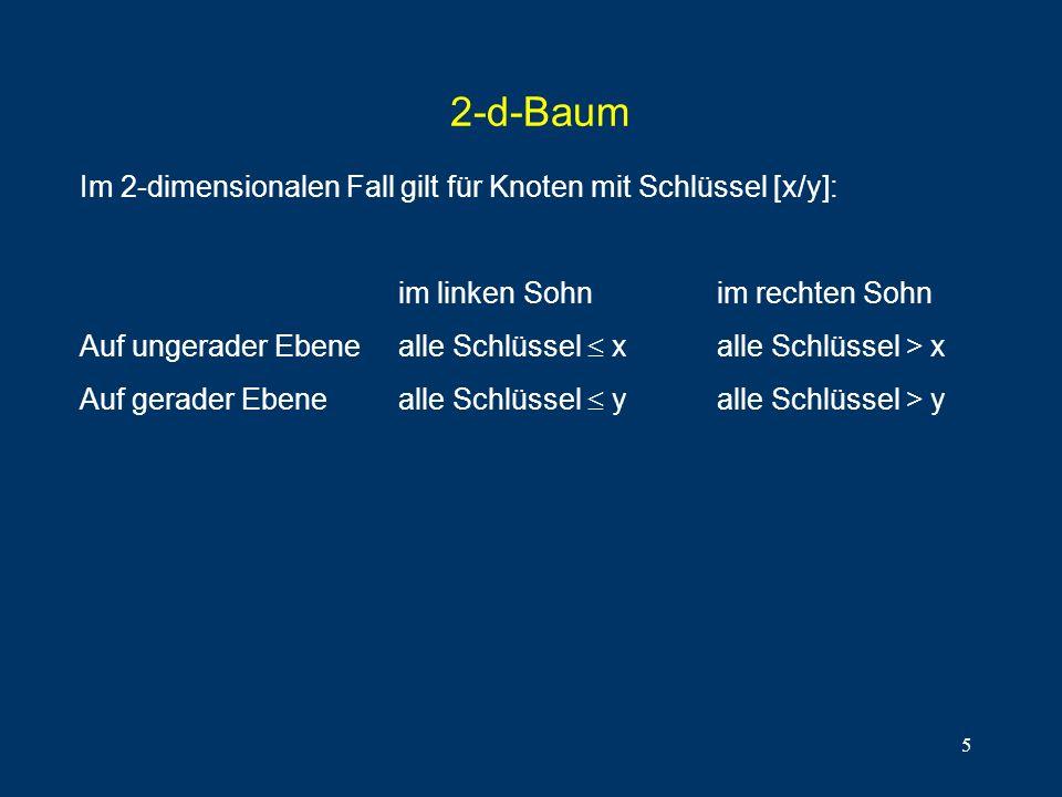5 2-d-Baum Im 2-dimensionalen Fall gilt für Knoten mit Schlüssel [x/y]: im linken Sohnim rechten Sohn Auf ungerader Ebenealle Schlüssel xalle Schlüssel > x Auf gerader Ebenealle Schlüssel yalle Schlüssel > y