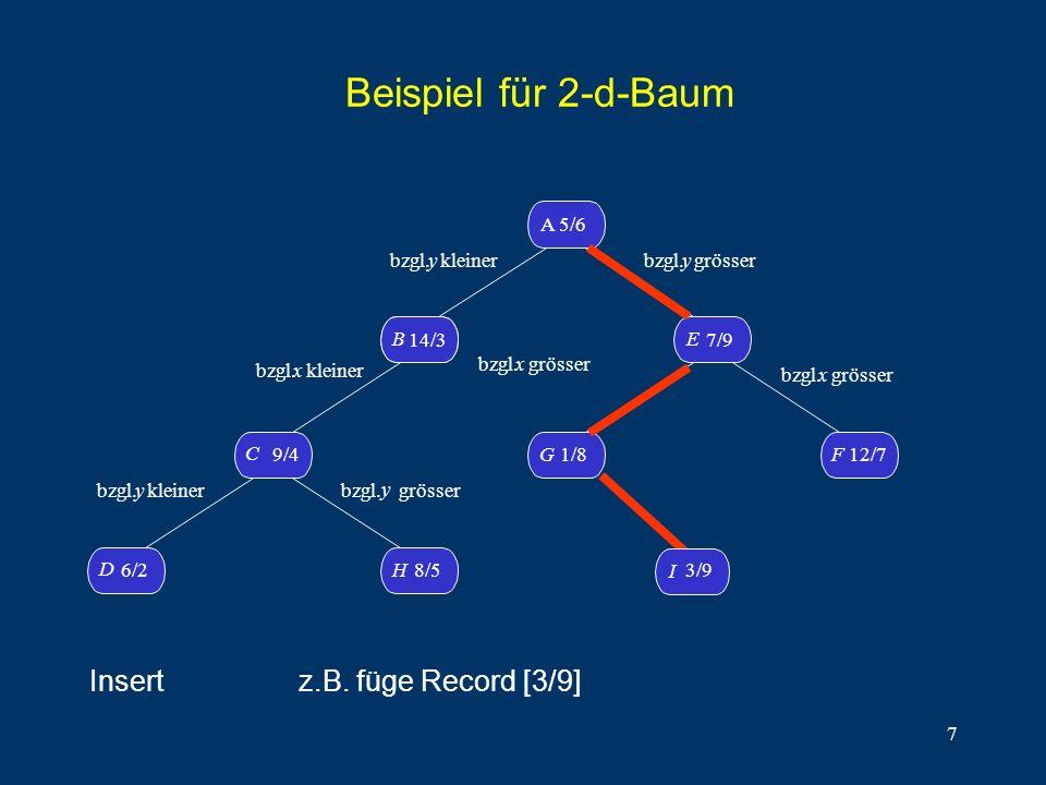 7 Beispiel für 2-d-Baum D 6/2H8/5 C 9/4 B14/3 B A 5/6 G1/8 F 12/7 E 7/9 bzgl. y kleiner bzgl.x kleiner bzgl. y kleiner bzgl. y grösser bzgl. y grösser