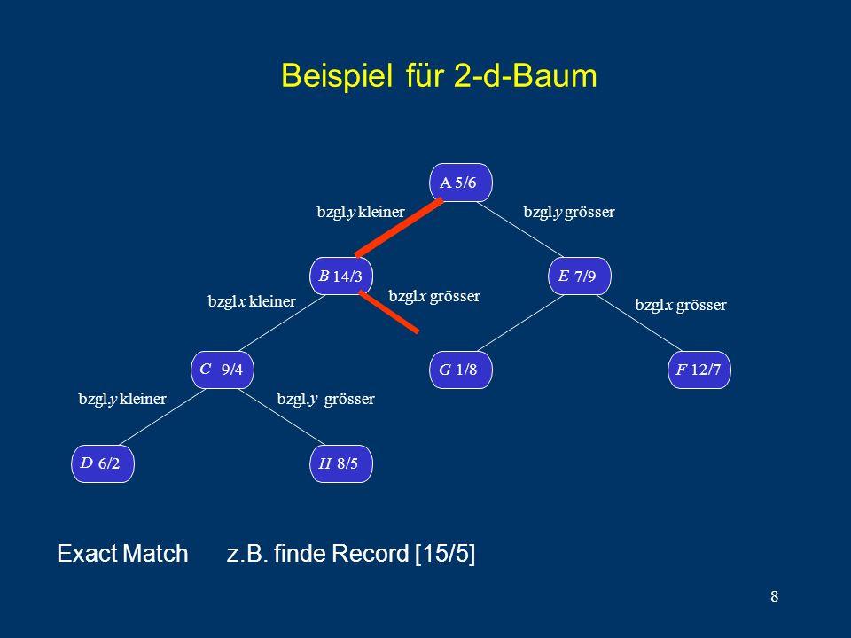 8 Beispiel für 2-d-Baum D 6/2H8/5 C 9/4 B14/3 B A 5/6 G1/8 F 12/7 E 7/9 bzgl. y kleiner bzgl.x kleiner bzgl. y kleiner bzgl. y grösser bzgl. y grösser