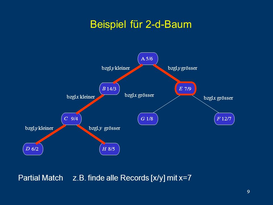 9 Beispiel für 2-d-Baum D 6/2H8/5 C 9/4 B14/3 B A 5/6 G1/8 F 12/7 E 7/9 bzgl. y kleiner bzgl.x kleiner bzgl. y kleiner bzgl. y grösser bzgl. y grösser