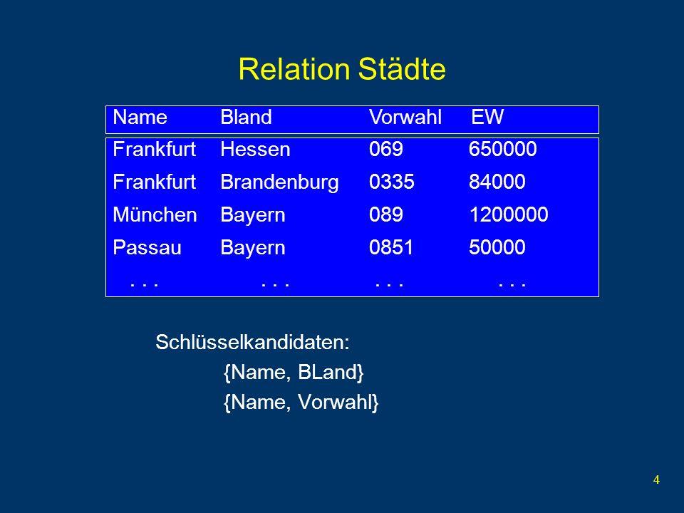 5 Relation ProfessorenAdr ProfessorenAdr: {[PersNr, Name, Rang, Raum,Ort, Straße, PLZ, Vorwahl, BLand, Landesregierung]} Abhängigkeiten: {PersNr} {PersNr, Name, Rang, Raum,Ort, Straße, PLZ, Vorwahl, BLand, EW, Landesregierung} {Ort, BLand} {Vorwahl} {PLZ} {BLand, Ort} {Ort, BLand, Straße} {PLZ} {BLand} {Landesregierung} {Raum} {PersNr} davon abgeleitet: {Raum} {PersNr, Name, Rang, Raum,Ort, Straße, PLZ, Vorwahl, BLand, Landesregierung} {PLZ} {Landesregierung}