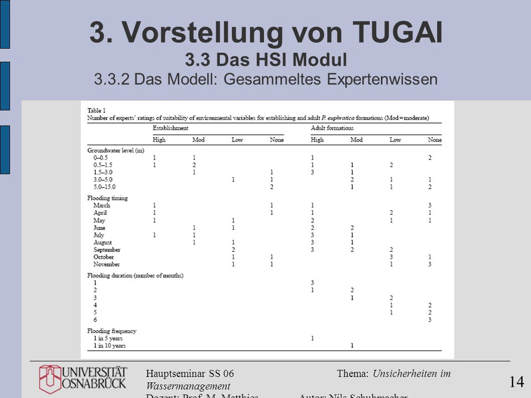 Hauptseminar SS 06Thema: Unsicherheiten im Wassermanagement Dozent: Prof. M. MatthiesAutor: Nils Schuhmacher 14 3. Vorstellung von TUGAI 3.3 Das HSI M