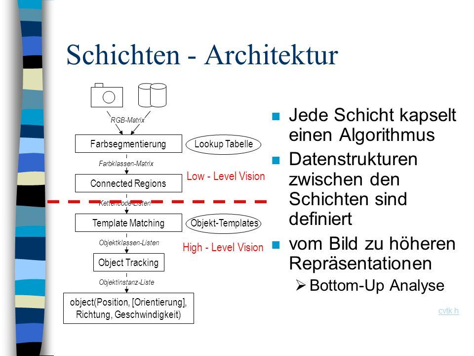 Schichten - Architektur n Jede Schicht kapselt einen Algorithmus n Datenstrukturen zwischen den Schichten sind definiert n vom Bild zu höheren Repräse