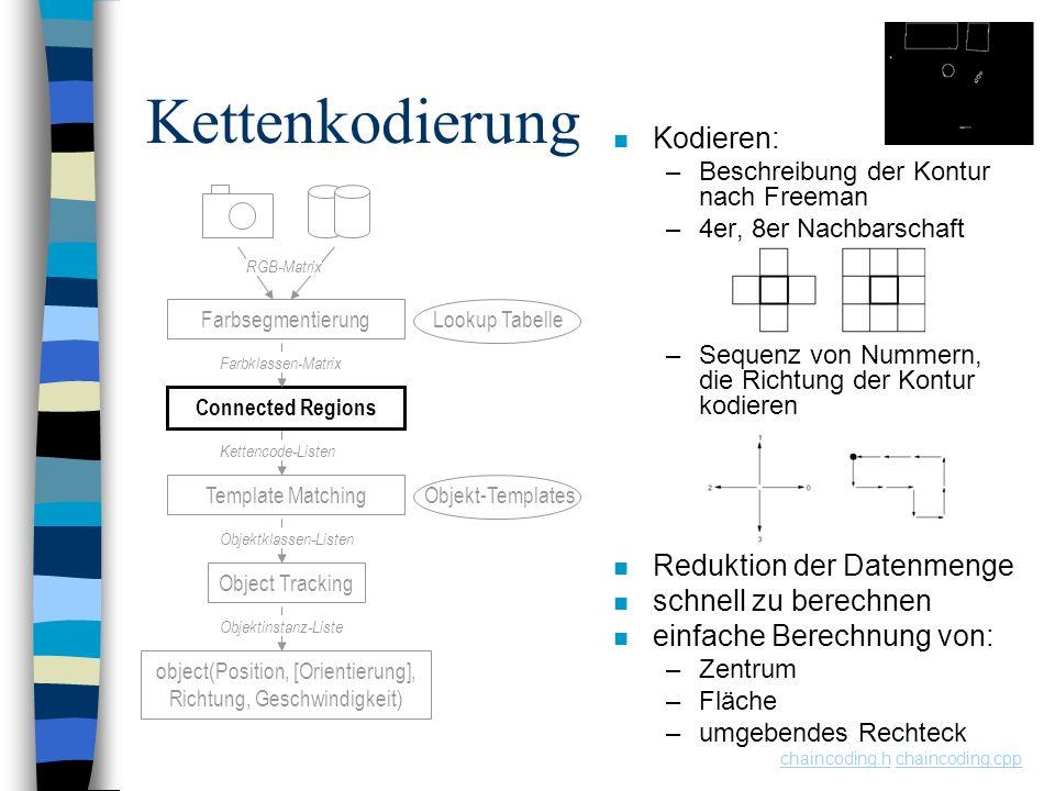 Kettenkodierung n Kodieren: –Beschreibung der Kontur nach Freeman –4er, 8er Nachbarschaft –Sequenz von Nummern, die Richtung der Kontur kodieren n Red