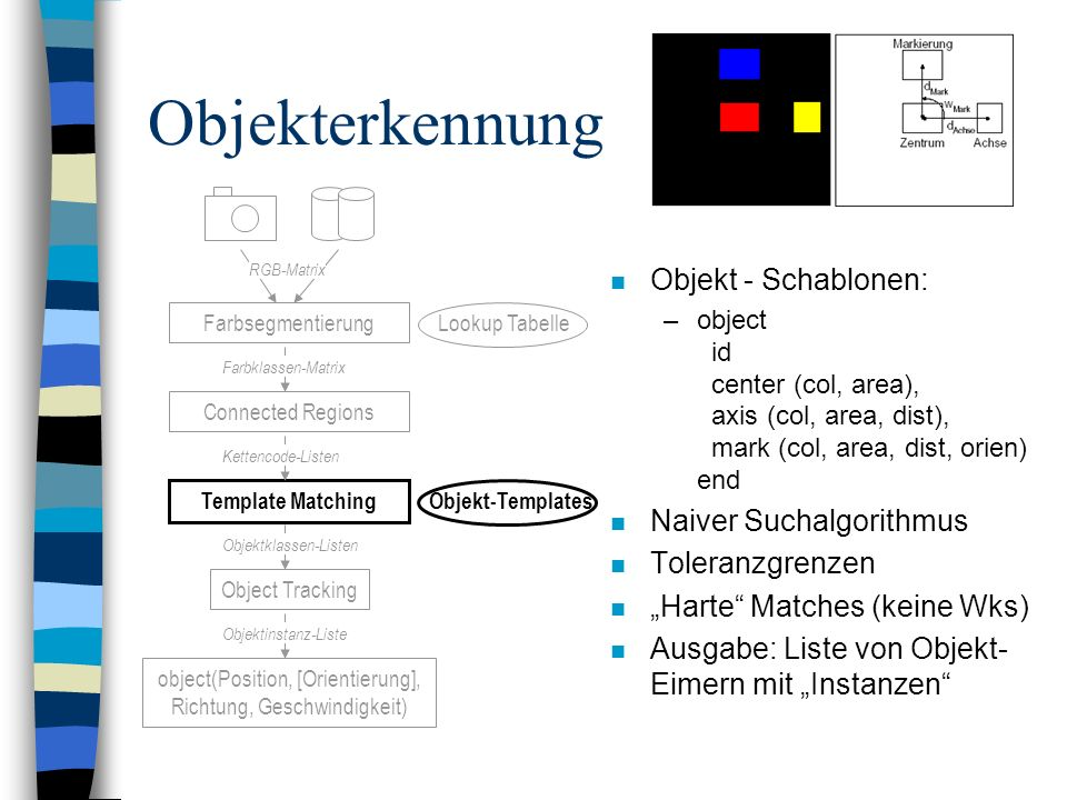 Objekterkennung n Objekt - Schablonen: –object id center (col, area), axis (col, area, dist), mark (col, area, dist, orien) end n Naiver Suchalgorithm