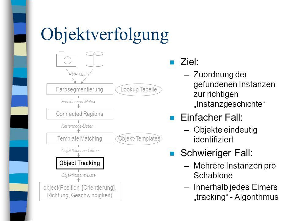 Objektverfolgung n Ziel: –Zuordnung der gefundenen Instanzen zur richtigen Instanzgeschichte n Einfacher Fall: –Objekte eindeutig identifiziert n Schw