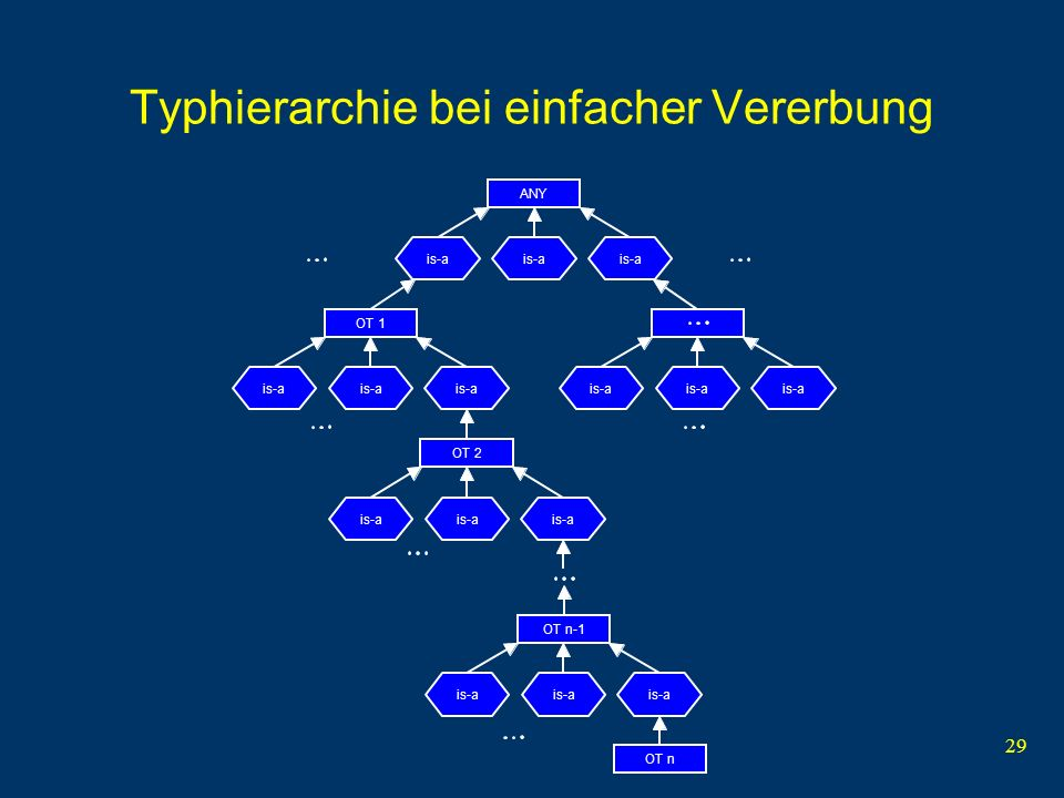 29 Typhierarchie bei einfacher Vererbung ANY is-a OT 1 is-a OT 2 is-a OT n-1 is-a OT n