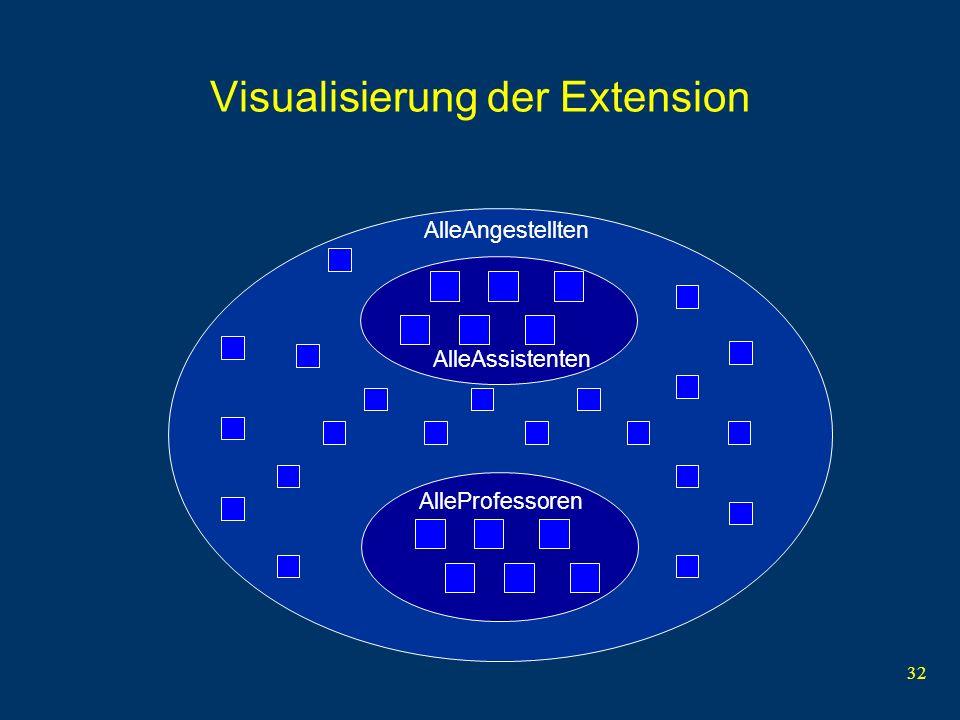 32 Visualisierung der Extension AlleAssistenten AlleAngestellten AlleProfessoren