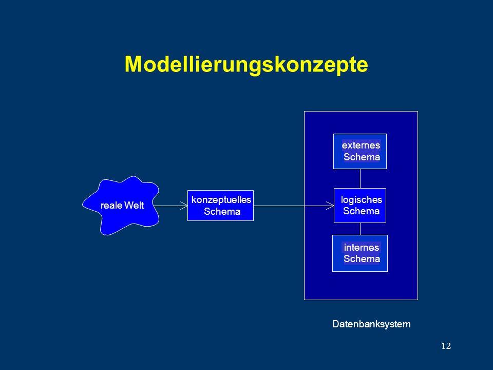 12 Modellierungskonzepte konzeptuelles Schema externes Schema internes Schema Datenbanksystem reale Welt logisches Schema