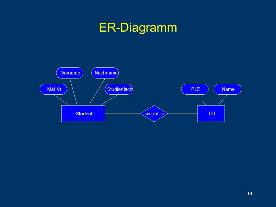 14 ER-Diagramm Student VornameNachname PLZMat-NrStudienfachName Ortwohnt in