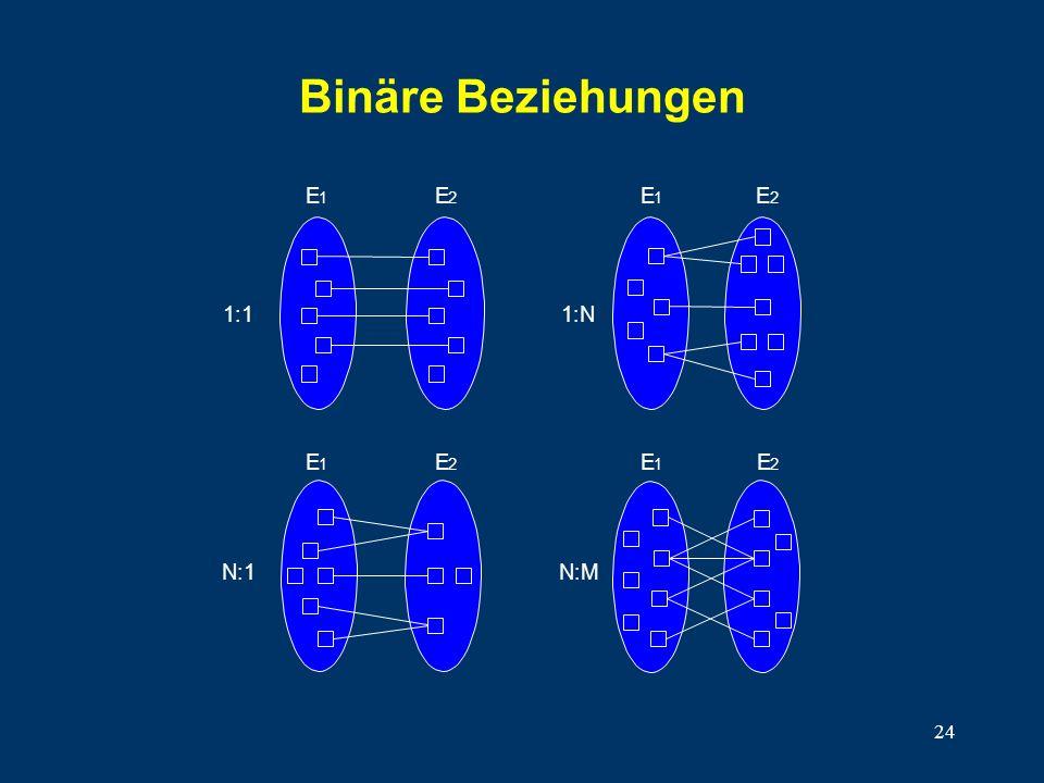 24 1:1 E 1 E 2 EE 1:N 12 N:1 E 1 E 2 N:M E 1 E 2 Binäre Beziehungen