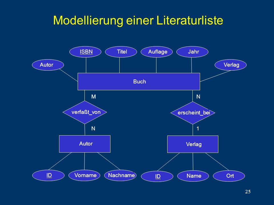 25 Modellierung einer Literaturliste Buch AuflageTitelISBNJahr M N N 1 Autor Verlag verfaßt_von erscheint_bei IDVornameNachname ID NameOrt AutorVerlag