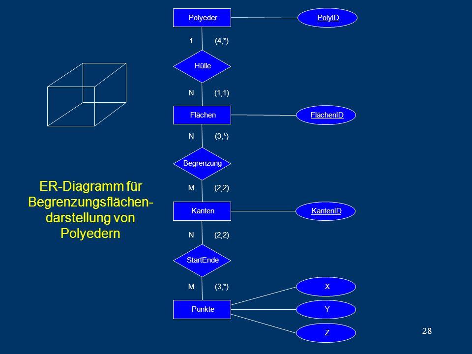 28 ER-Diagramm für Begrenzungsflächen- darstellung von Polyedern PolyederFlächenKantenPunkte PolyID FlächenIDKantenID Begrenzung StartEnde 1 N (4,*) (1,1) N M (3,*) (2,2) N M (3,*) Hülle Y Z X