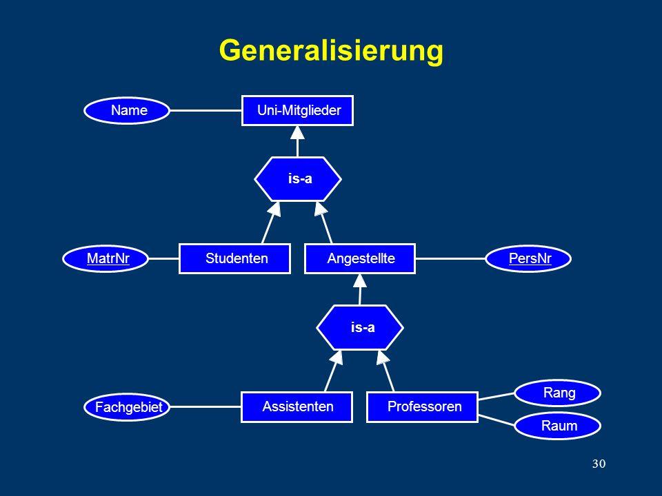 30 Generalisierung Name Uni-Mitglieder is-a MatrNr Studenten PersNr Angestellte is-a Fachgebiet AssistentenProfessoren Raum Rang