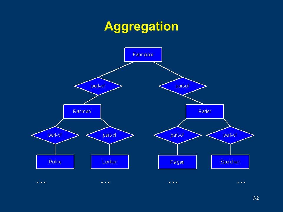 32 Aggregation
