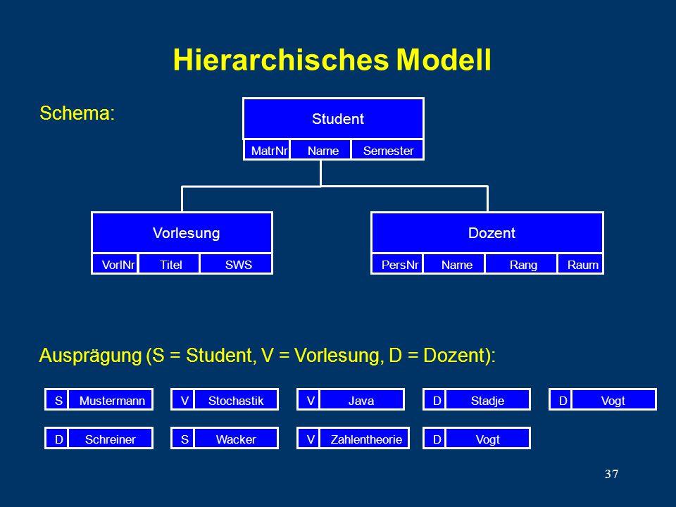 37 Hierarchisches Modell Vorlesung VorlNrTitelSWS Student MatrNrNameSemester Dozent PersNrNameRangRaum MustermannStochastikVJavaVStadjeDVogtD SchreinerDWackerSZahlentheorieVVogtD S Ausprägung (S = Student, V = Vorlesung, D = Dozent): Schema: