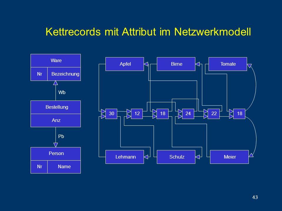 43 Ware NrBezeichnung Bestellung Anz Nr Person Name Wb Pb ApfelBirneTomate LehmannSchulzMeier 301218242218 Kettrecords mit Attribut im Netzwerkmodell