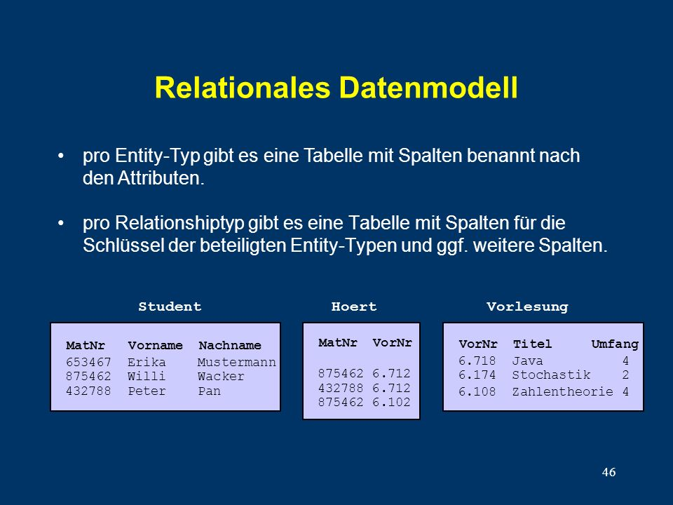 46 Relationales Datenmodell pro Relationshiptyp gibt es eine Tabelle mit Spalten für die Schlüssel der beteiligten Entity-Typen und ggf.