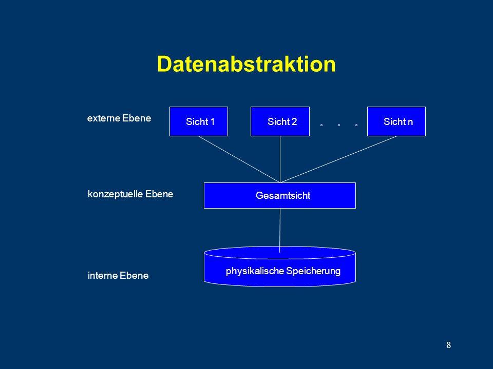 8 Datenabstraktion Gesamtsicht konzeptuelle Ebene Sicht 1 Sicht 2Sicht n externe Ebene physikalische Speicherung interne Ebene