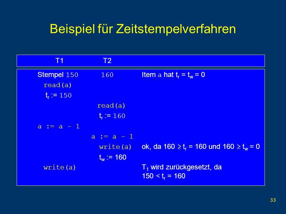 34 Beispiel für Zeitstempelverfahren 200150175t r = 0t r = 0t r = 0 t w = 0t w = 0t w = 0 read(b)t r = 200 read(a)t r = 150 read(c)t r = 175 write(b)t w = 200 write(a)t w = 200 write(c) Abbruch write(a) ignoriert T1T2T3abc