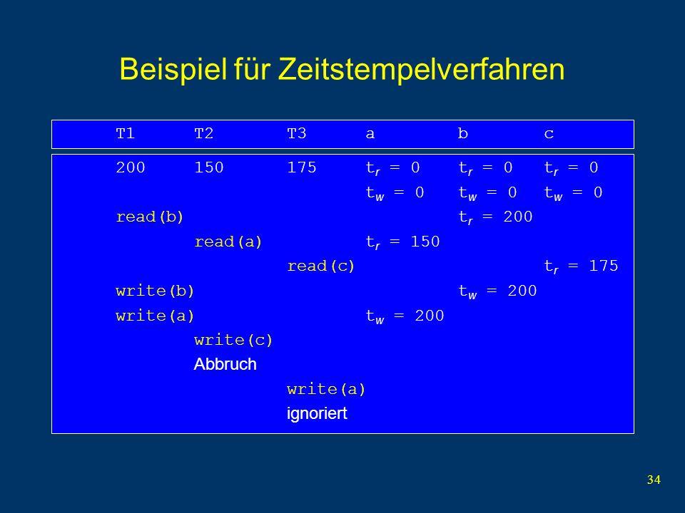 34 Beispiel für Zeitstempelverfahren 200150175t r = 0t r = 0t r = 0 t w = 0t w = 0t w = 0 read(b)t r = 200 read(a)t r = 150 read(c)t r = 175 write(b)t