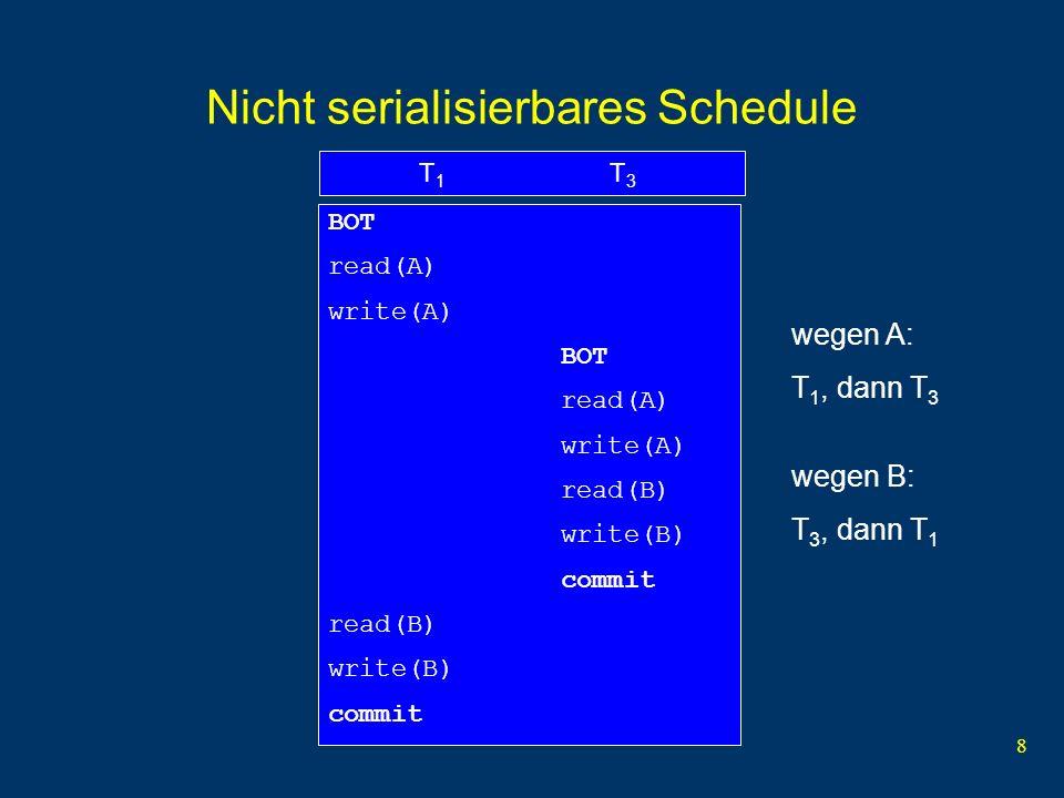 9 Semantik Betrag überweisen T 1 T 3 BOT read(A, a 1 ) a 1 := a 1 - 50 write(A, a 1 ) BOT read(A, a 2 ) a 2 := a 2 - 100 write(A, a 2 ) read(B, b 2 ) b 2 := b 2 + 100 write(B, b 2 ) commit read(B, b 1 ) b 1 := b 1 + 50 write(B, b 1 ) commit Zufällig ist Reihenfolge unerheblich !
