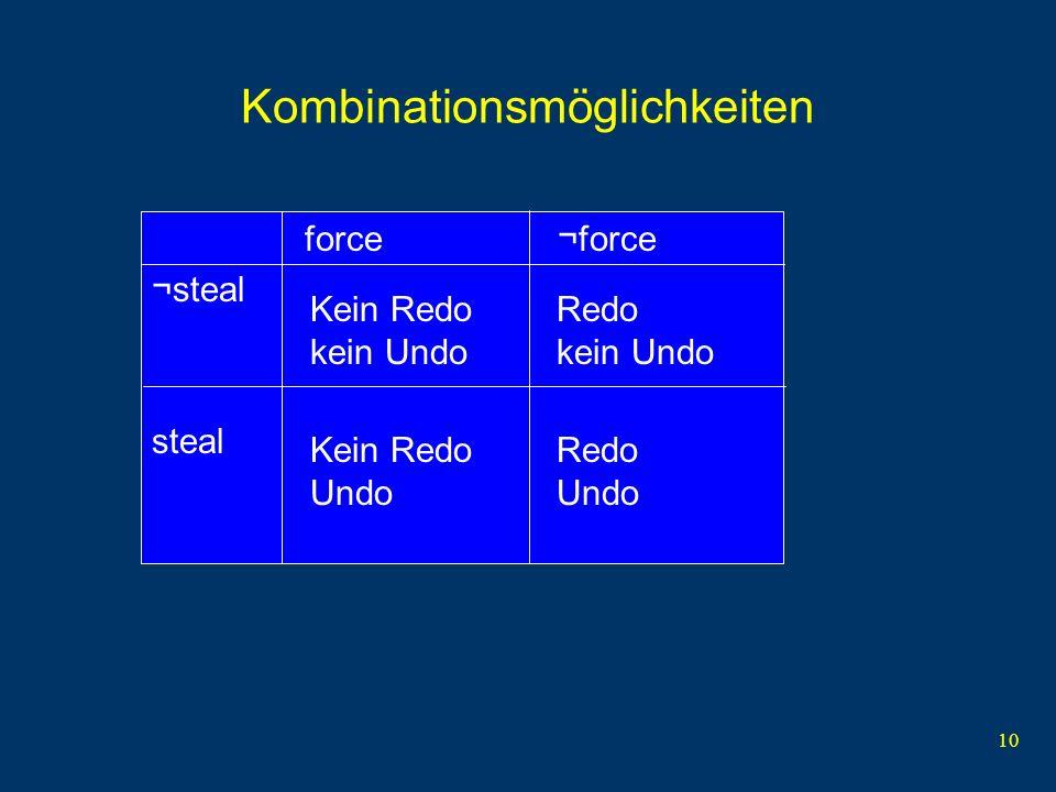 10 Kombinationsmöglichkeiten force ¬force ¬steal steal Kein Redo kein Undo Redo kein Undo Kein Redo Undo Redo Undo