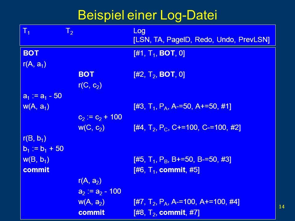 14 Beispiel einer Log-Datei BOT[#1, T 1, BOT, 0] r(A, a 1 ) BOT[#2, T 2, BOT, 0] r(C, c 2 ) a 1 := a 1 - 50 w(A, a 1 )[#3, T 1, P A, A-=50, A+=50, #1]