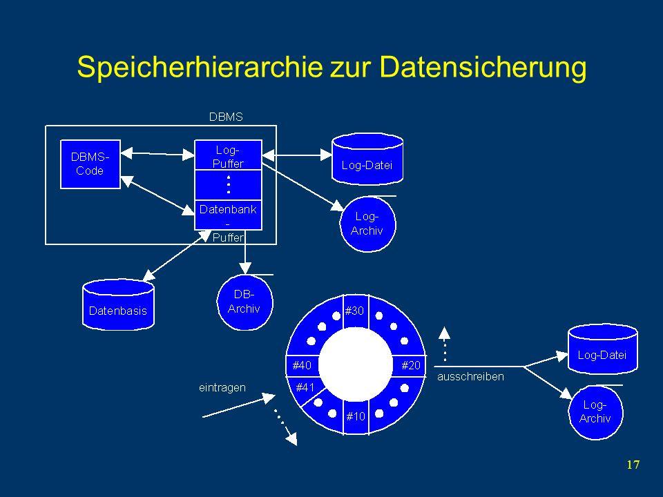 17 Speicherhierarchie zur Datensicherung