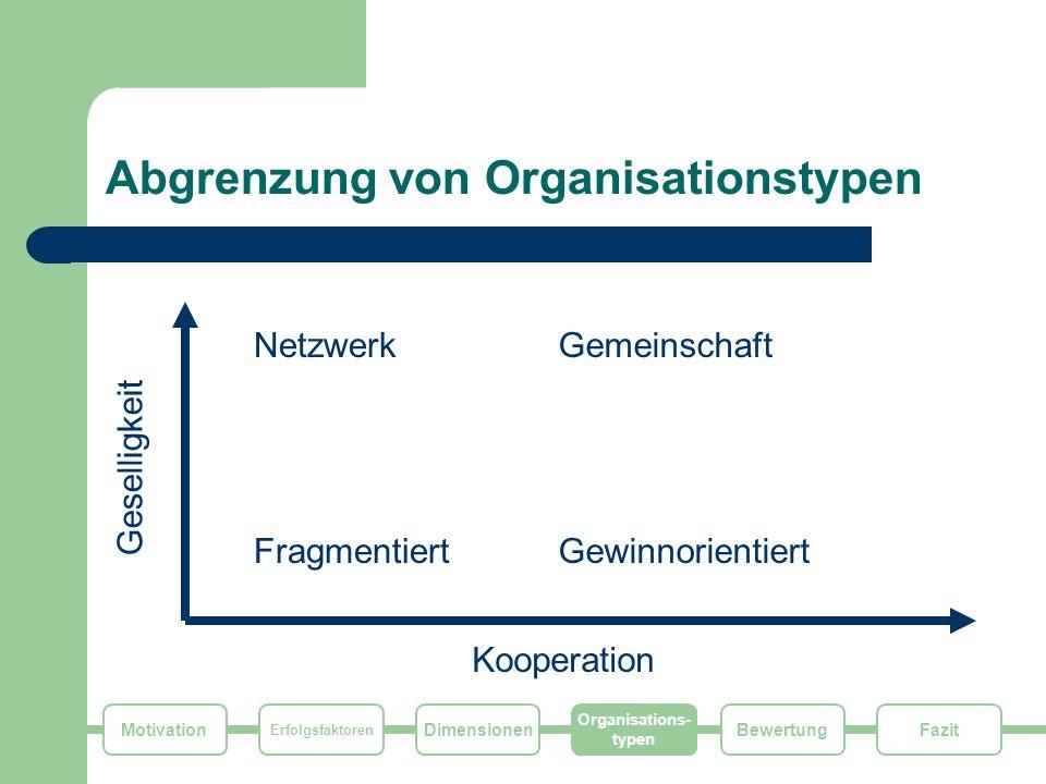 Motivation Erfolgsfaktoren Dimensionen Organisations- typen FazitBewertung Organisationstypen (1/4) Fragmentiert Geringe Geselligkeit und Kooperation Geprägt durch Individualisten bzw.