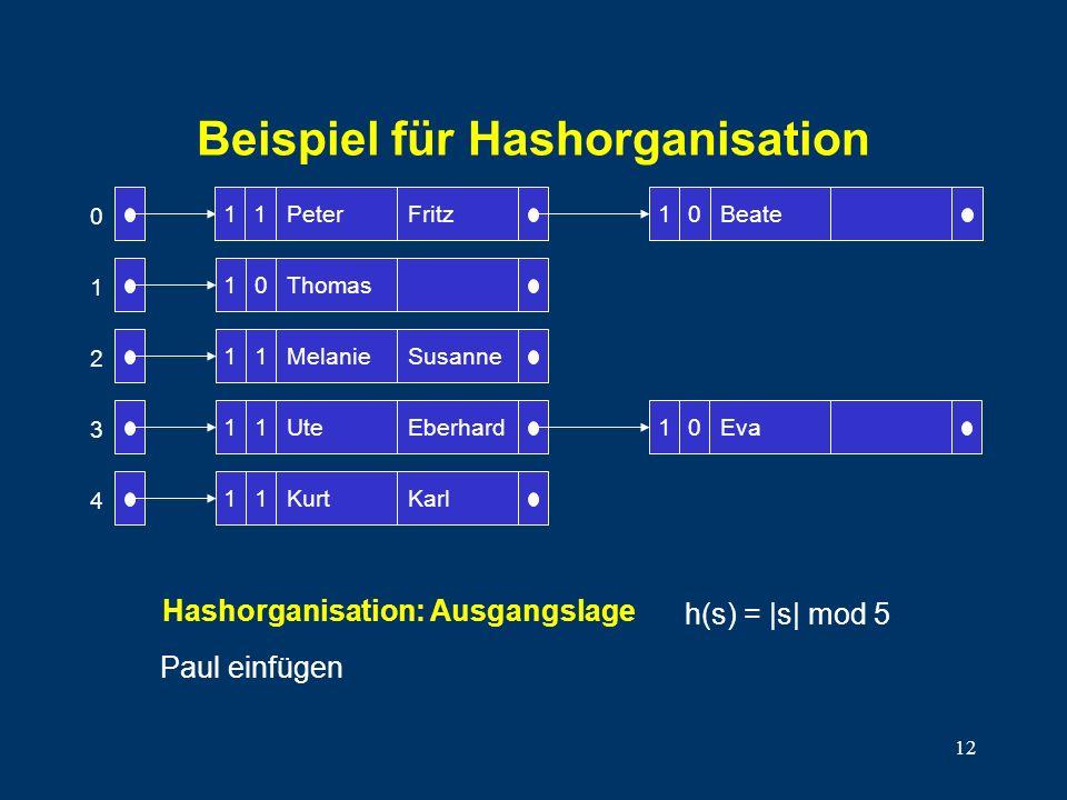 12 Beispiel für Hashorganisation 10 11 11 11 Peter Thomas Melanie Ute Kurt Fritz Susanne Eberhard Karl Beate 10Eva 0 1 2 3 4 1110 Paul einfügen Hashor