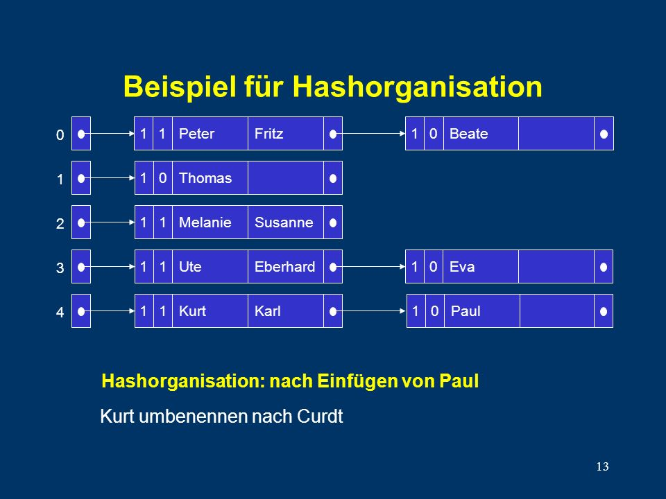 13 Beispiel für Hashorganisation 10 11 11 11 Peter Thomas Melanie Ute Kurt Fritz Susanne Eberhard Karl Beate 10Eva 0 1 2 3 4 1110 10Paul Hashorganisat