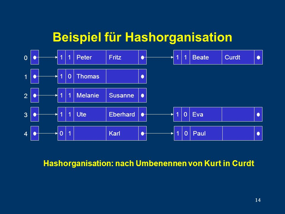 14 Beispiel für Hashorganisation Peter 10 11 11 01 Thomas Melanie Ute Fritz Susanne Eberhard Karl BeateCurdt 10Eva 0 1 2 3 4 1111 10Paul Hashorganisat