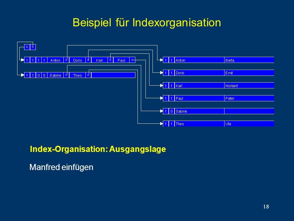 18 Beispiel für Indexorganisation Manfred einfügen Index-Organisation: Ausgangslage