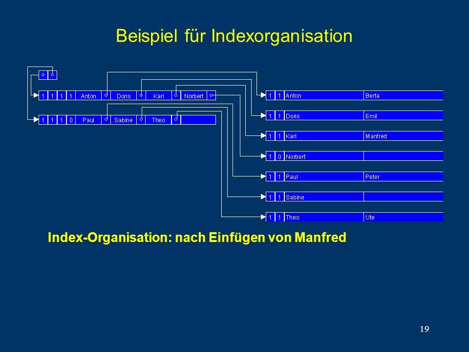 19 Beispiel für Indexorganisation Index-Organisation: nach Einfügen von Manfred