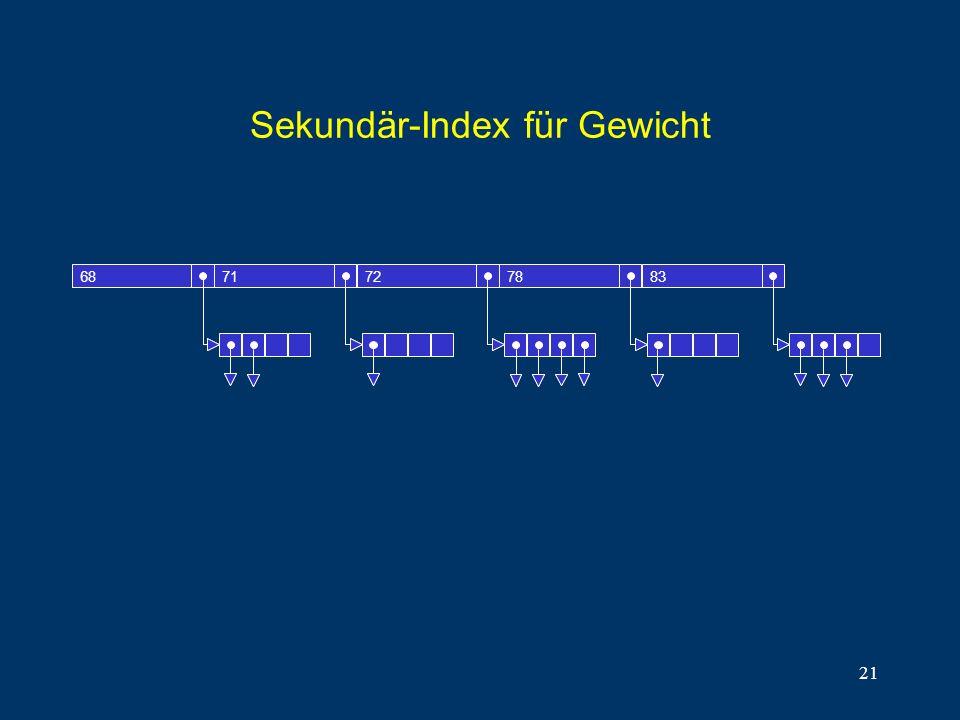 21 Sekundär-Index für Gewicht 6871727883