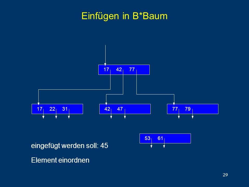 29 Einfügen in B*Baum eingefügt werden soll: 45 Element einordnen 312217 774217 7977474742 6153